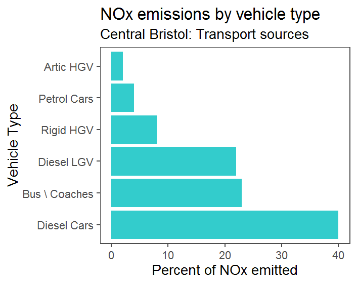 Chart: NOx emissions by vehicle type