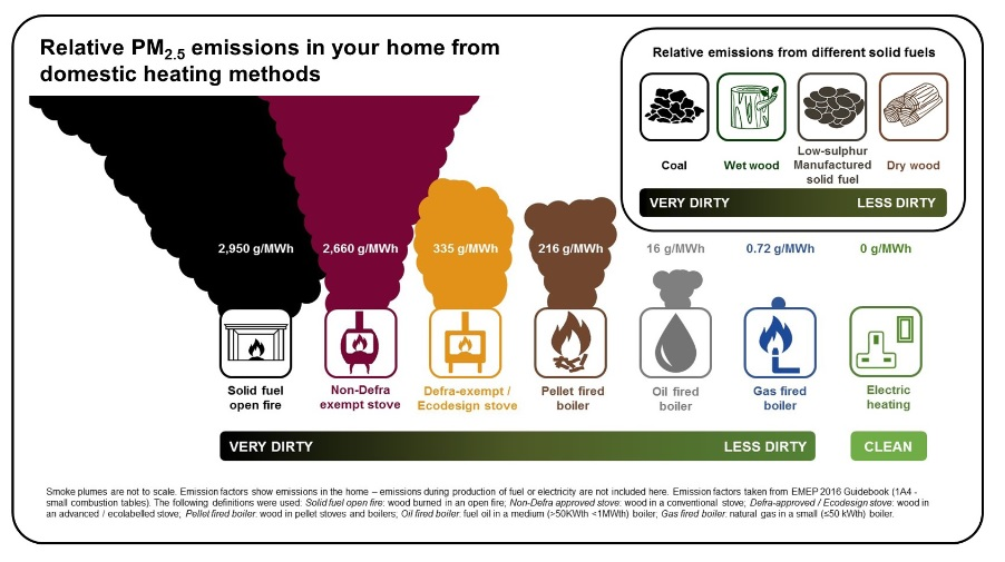 https://www.cleanairforbristol.org/wp-content/uploads/2019/01/stove_emissions.jpg