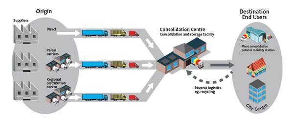 Freight consolidation illustration